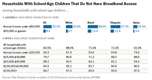 the homework gap the u0027cruelest part of the digital divide u0027