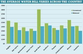 average heat bill for 2 bedroom apartment average water bill for one bedroom apartment in florida