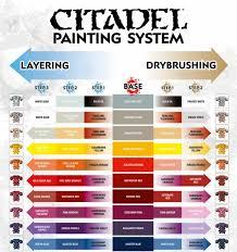 citadel painting system chart paint chartsspace marinepainting tipswarhammer 40kcolor