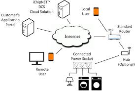 microwave oven block diagram u2013 the wiring diagram u2013 readingrat net