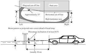 lighting head lamps and spot lights on vehicles and rules of the road
