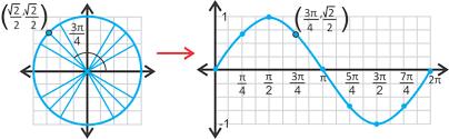 sine graph and cosine graph read trigonometry ck 12 foundation