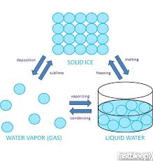 nursing resume exles images of liquids with particles png the arrangement of water molecules in solid ice liquid water and