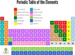 printable periodic table for 6th grade periodic table of elements cards free printable