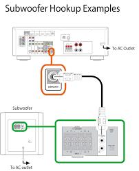 rx v377 subwoofer hookup examples rx v377 rx v av receivers