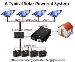 solar energy in pakistan basic architecture of solar power