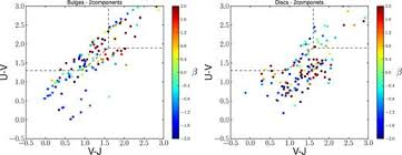 right top corner stellar populations stellar masses and the formation of galaxy