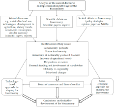 resources free full text pathways to shape the bioeconomy html