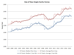 top posts of 2015 single family home size trends eye on housing
