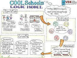 logic model template logic model template 08 more than 40 logic