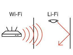 Wisconsin how fast do radio waves travel images Meet li fi internet using led light waves bloomberg jpg