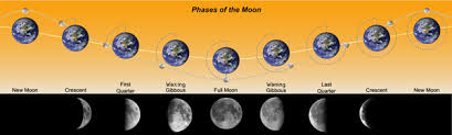 high earth science the sun and the earth moon system