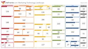 Here L 2016 Super Way Marketing Technology Landscape Supergraphic 2016 Chief