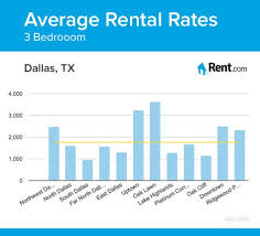3 bedroom apartments for rent in dallas tx average rental rates for a three bedroom apartment in dallas tx