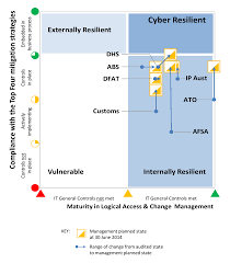 cyber resilience australian national audit office