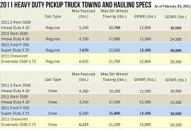 2011 dodge ram towing capacity keeping which one ton heavy duty tow and haul the