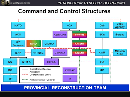 Joint Command And Control And Special Operation Command Mission Bureau De Controle