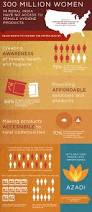17 best india infographics images on pinterest infographics in