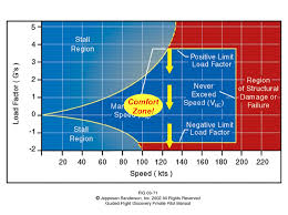 fly accurately practice often avoid loc u2013 ehfc members talking