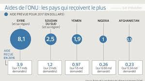 bureau de la coordination des affaires humanitaires aide humanitaire l onu demande 22 2 milliards de dollars pour 2017