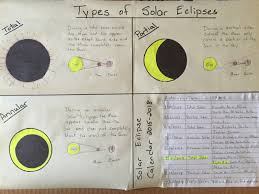 eighth grade lesson solar eclipse lesson for 8 21 2017