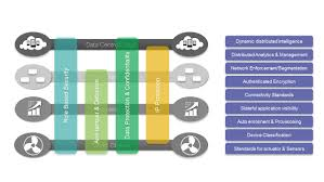home network design best practices securing the internet of things a proposed framework cisco