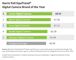 camera brands apple is still king but android based htc follows closely behind