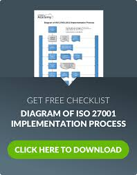 iso 27001 checklist 16 steps for the implementation