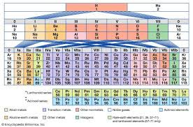 what ability did the periodic table have periodic table of the elements definition groups britannica com