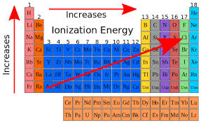 Potassium On Periodic Table High Chemistry Ionization Energy Wikibooks Open Books