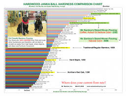 janka hardness chart mr bamboo flooring