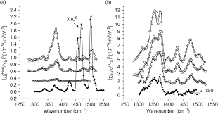 sum frequency chiral spectroscopy
