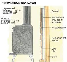 Best  Wood Stove Wall Ideas On Pinterest Stoves Small Stove - Kitchen cabinet heat shield