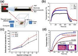 flexible plane heater graphite and carbon nanotube hybrid