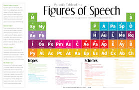 Parts Of Speech Worksheet The Periodic Table Of The Figures Of Speech 40 Ways To Improve