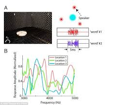What Is Cocktail Party Effect - hearing aid u0027 mimics how the brain processes sound using u0027cocktail