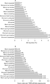 what is the square root of 1000 non contact acl injuries in female athletes an international