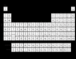 periodic table activities high printable online chemistry tests and worksheets middle high