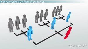 hofstede u0027s power distance definition u0026 examples video u0026 lesson