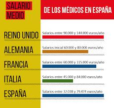 tabla de salarios en costa rica 2016 médicos en españa los peor remunerados de la unión europea