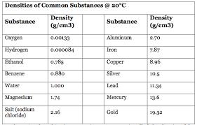 density of table salt sciencevogel density how can it change