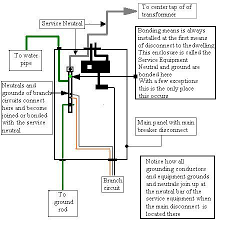 sub panel grounding question electrical page 2 diy chatroom