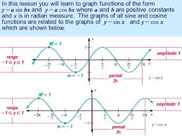 4 5 graphs of sine and cosine functions in this lesson you will