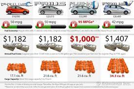 toyota prius luggage capacity toyota prius comparison test toyota prius toyota and cars