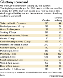 thanksgiving dinner calories add up quickly cities