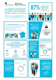 ag2r la mondiale si e social les attentes des français en matière de protection sociale enjeux