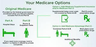 medicare enrollment u0026 eligibility information part a part b