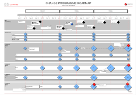 change programme roadmap transitions kpis u0026 benefits