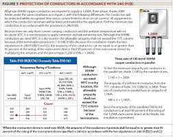 Nec Ampacity Table by Sizing Conductors Part Xx Ec Mag