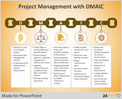 tips to use dmaic tool in business presentations
